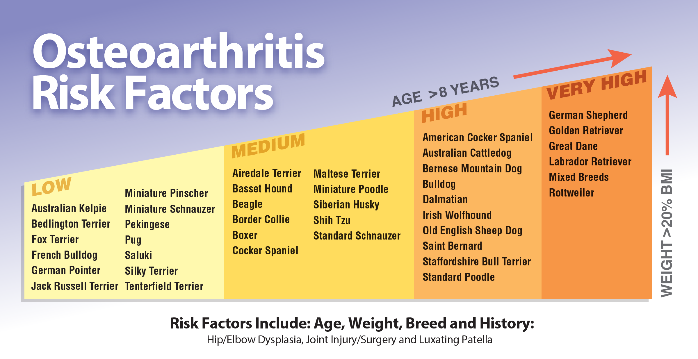 OA Risk Factors Chart